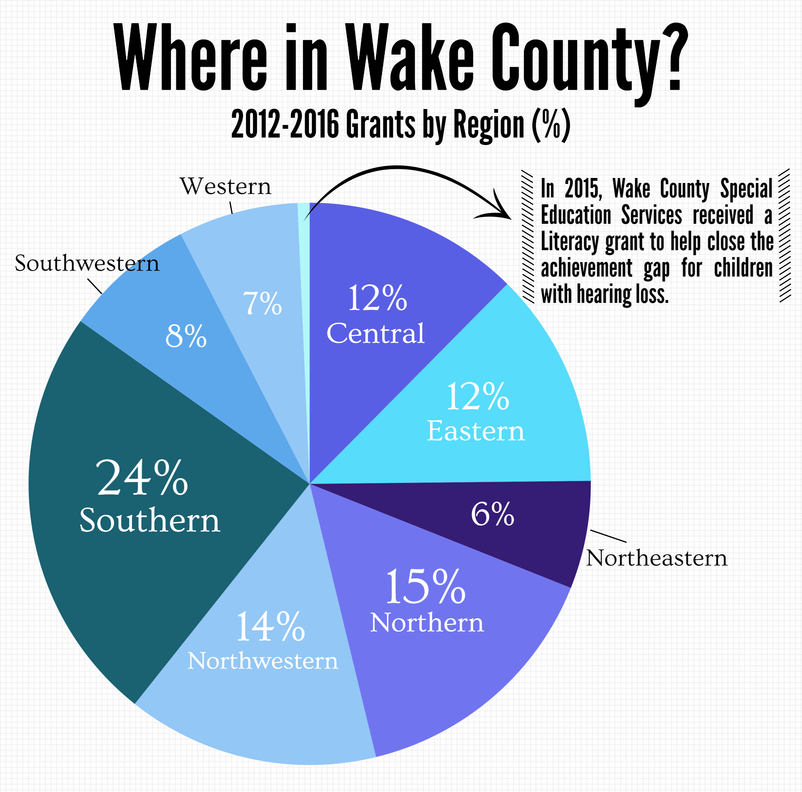 Innovative Classroom Grant Ideas ~ The impact of wakeed teacher innovation grants in wcpss